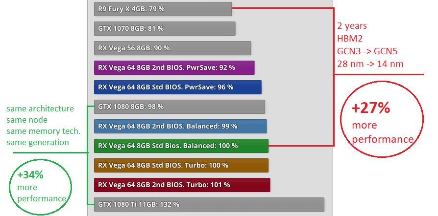 AMD Vega 64 Video Cards Aren't Beating NVIDIA in Benchmarks