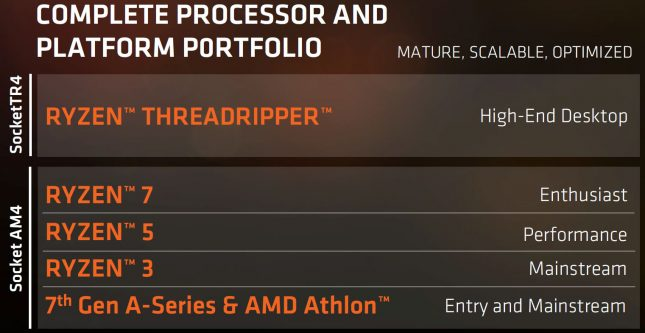 AMD Ryzen Threadripper Platform