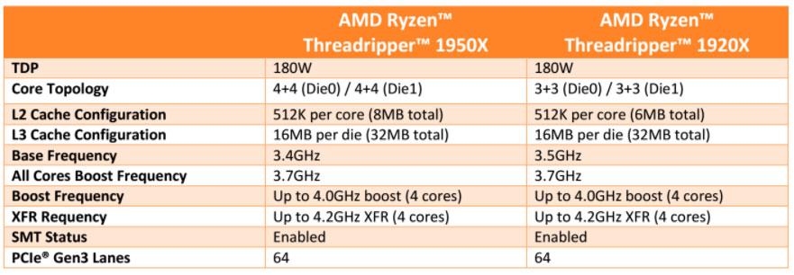 AMD Ryzen Threadripper 1950X and Threadripper 1920X