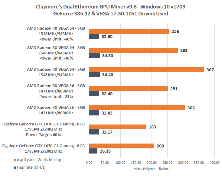 AMD Radeon RX Vega 64 and Vega 56 Ethereum Mining