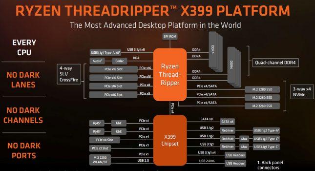AMD X399 Platform