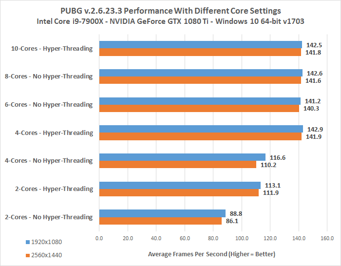 PUBG CPU Core Benchmarks - How Many Cores Do You Need