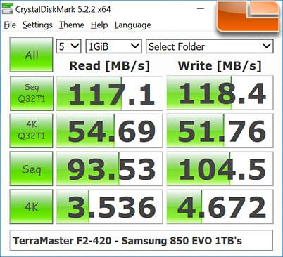 TerraMaster F2-420 Crystal Disk Mark