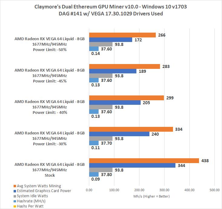 AMD Radeon RX Vega 64 Liquid - 44 MH/s Ethereum Mining