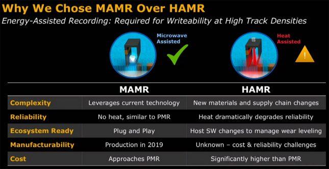 MAMR versus HAMR