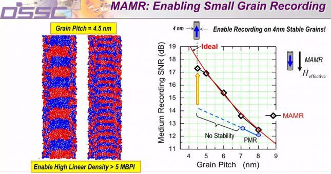 Small Grain Recording for MAMR