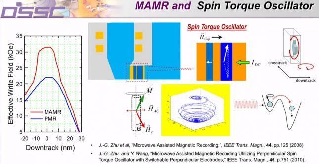 spin torque oscillator
