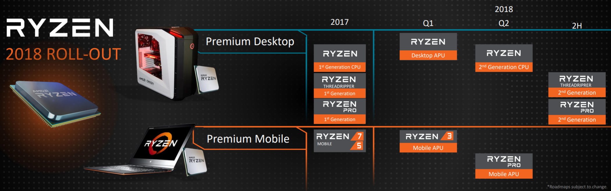 Amd Shows Off 2018 Ryzen Processor Roadmap And Slashes Prices Legit Reviews