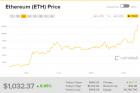Ethereum Price Breaks $1,000