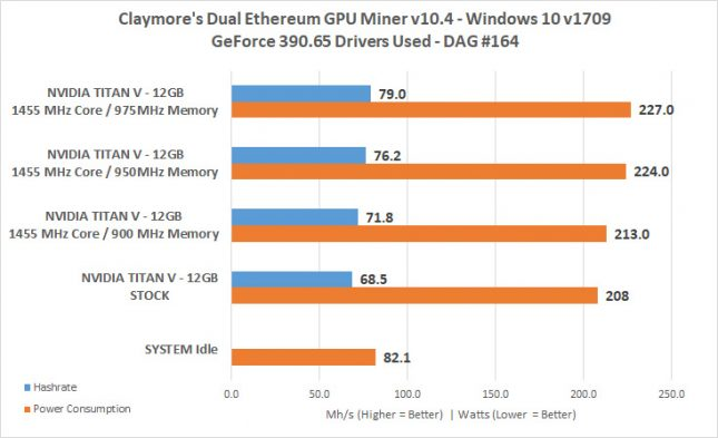 NVIDIA Titan V Ethereum Mining Hashrate