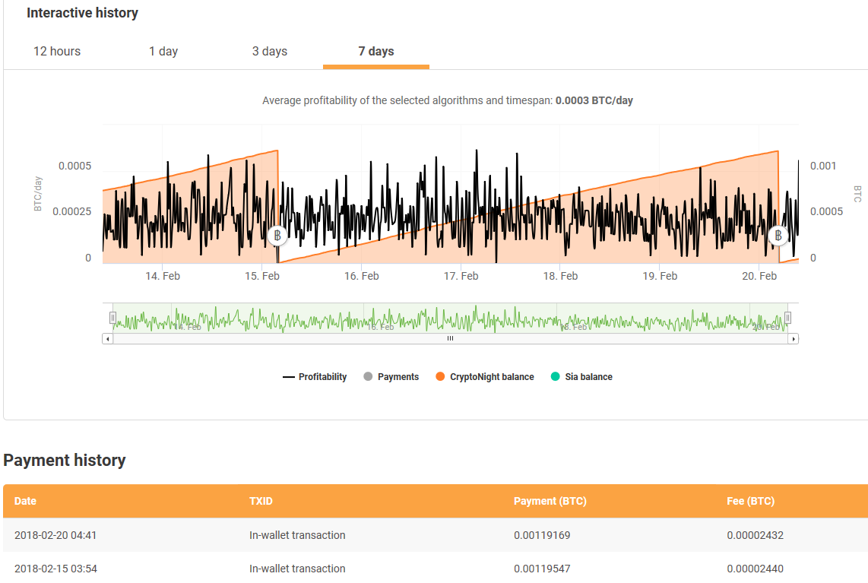 Mining On The Amd Ryzen Threadripper 1950x Processor With Nicehash Legit Reviews $30,790.30 $58.99 $978.64 $135.57 $6.80 $88.21 $152.90 follow @whattomine dark mode. amd ryzen threadripper 1950x processor