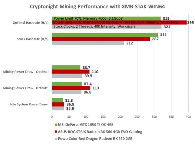 Cryptonight Mining Performance - GTX 1050 TI with RX 560