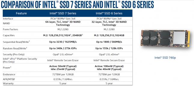 Intel SSD 600P versus Intel SSD 600P