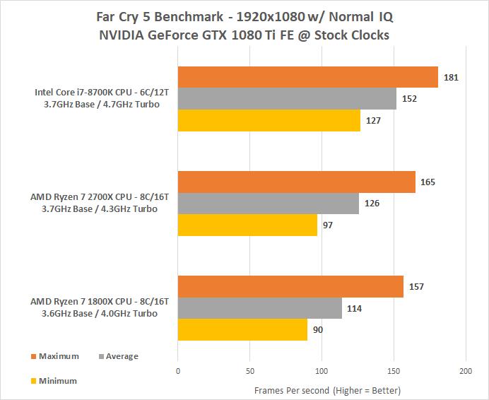 AMD Ryzen 7 2700X Processor Review - 2nd Gen Ryzen - Page 6