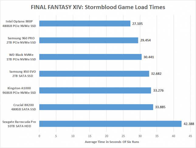FINAL FANTASY XIV Game Load Times
