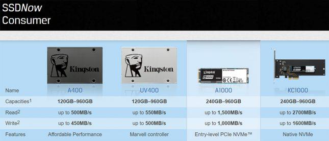 Kingston Consumer SSD Series For 2018