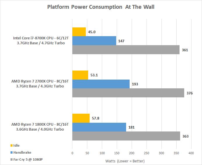 AMD Ryzen 7 2700X Processor Review - 2nd Gen Ryzen - Page 7