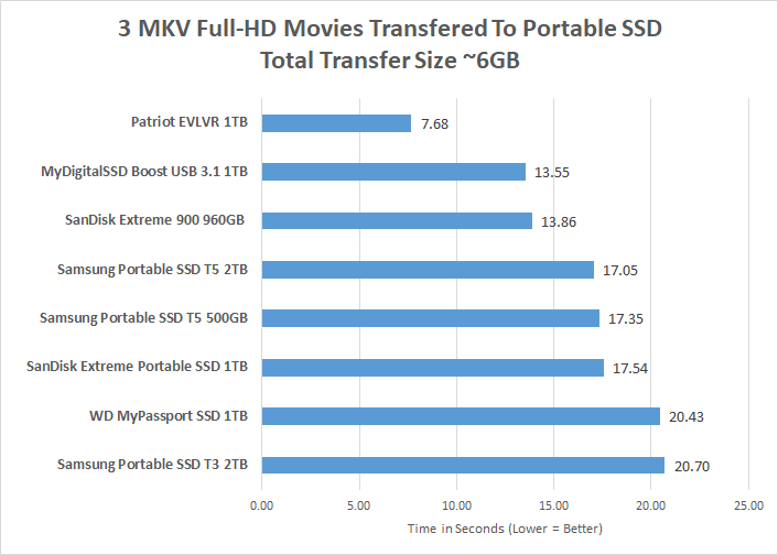 SanDisk 1TB Extreme Portable SSD Review - Page 2 of 4