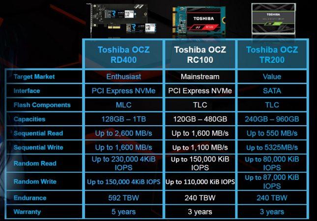 Toshiba SSD lineup 2018