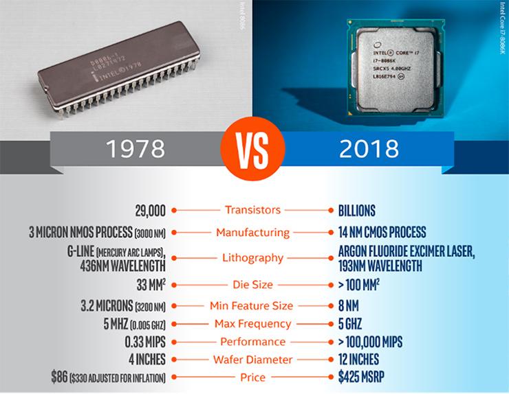 Intel Core i7-8086K Processor Review - Legit Reviews
