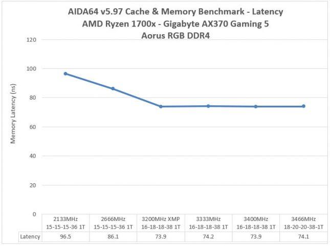 Aorus RGB DDR4 3200MHz Memory - AIDA64 Latency