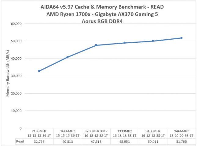 Aorus RGB DDR4 3200MHz Memory - AIDA64 Read