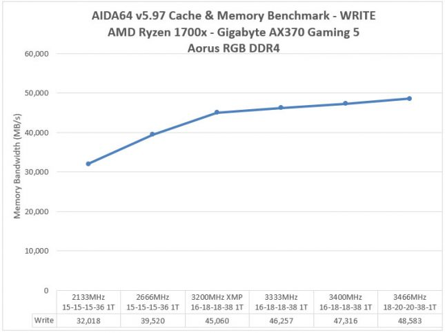 Aorus RGB DDR4 3200MHz Memory - AIDA64 Write