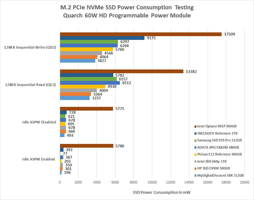 Smi Sm2262en High Performance Ssd Controller Preview Page 7 Of 8