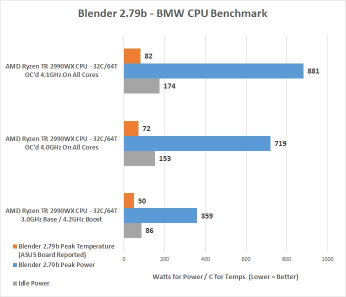 AMD Ryzen Threadripper 2990WX Processor Review - Page 9 of