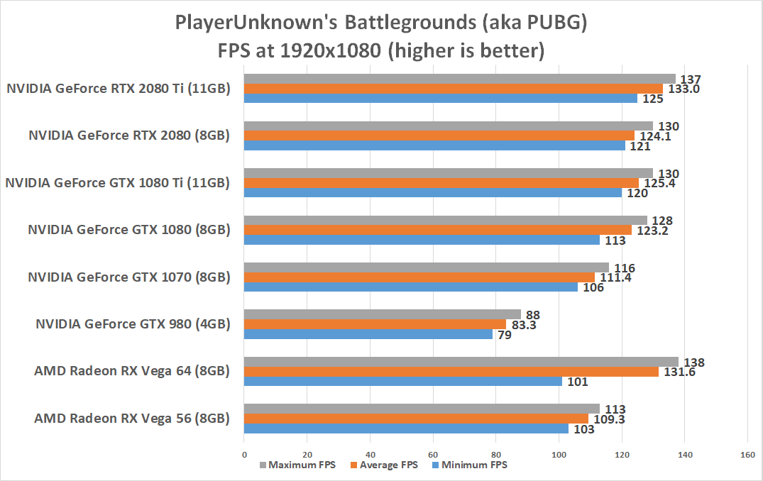 NVIDIA GeForce RTX 2080 Ti and RTX 2080 Benchmark Review