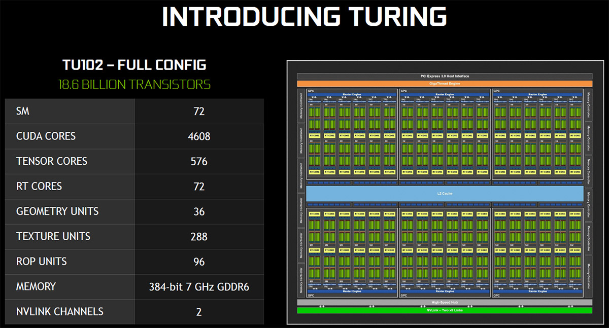 NVIDIA Turing Architecture Overview - The Heart of GeForce RTX - Legit  Reviews