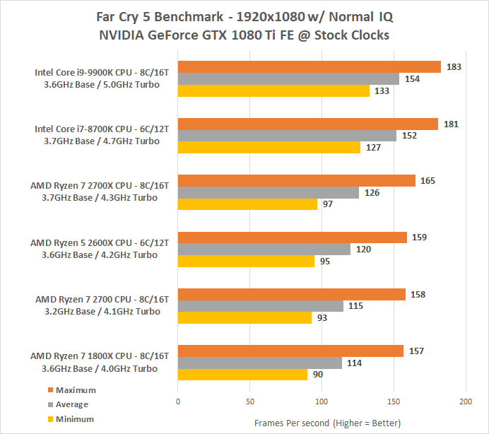 Intel Core I9 9900k Cpu Review 9th Gen 8 Core 16 Thread