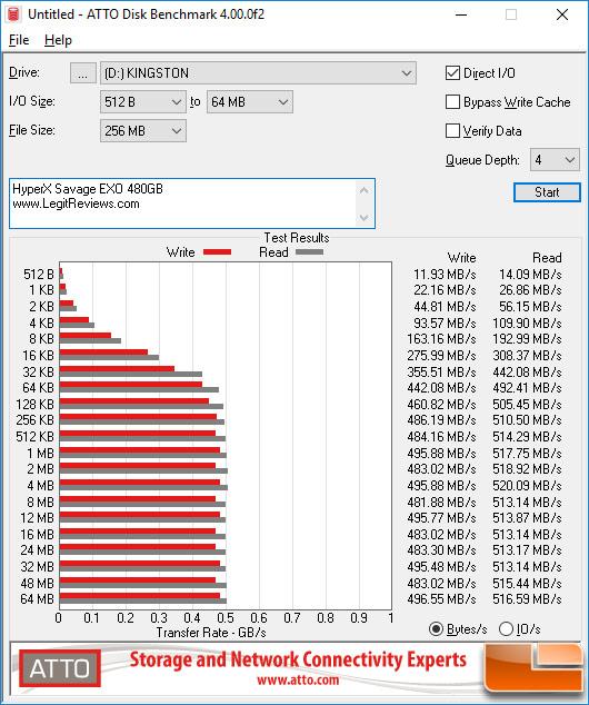 HyperX Savage EXO Atto Disk Benchmark