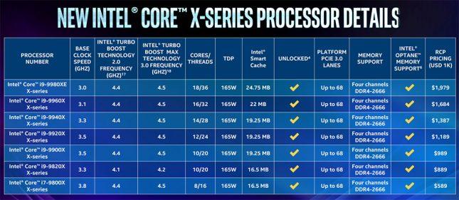 Intel Core X Processors