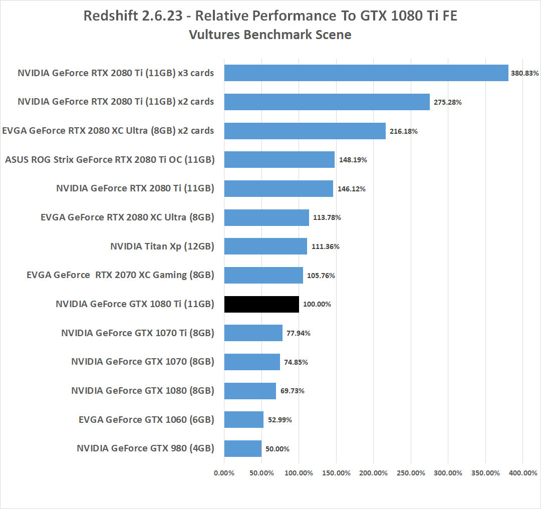 Redshift Benchmark GPU Render Times with GeForce RTX 2070