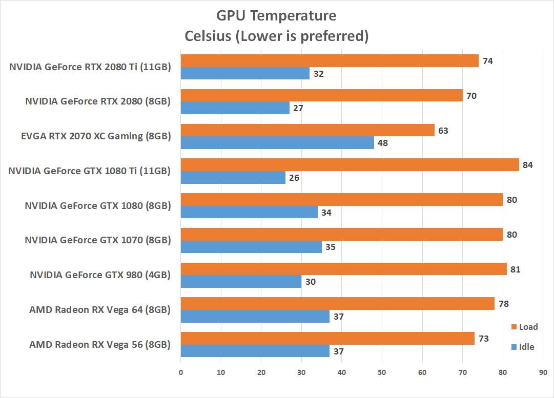 EVGA GeForce RTX 2070 XC Gaming Graphics Card Review - Page