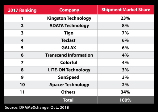 kingston 2017 sales ranking