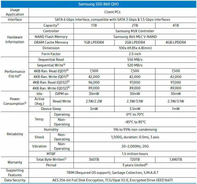 Samsung SSD 860 QVO Specifications