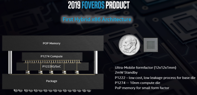 foveros product 2019