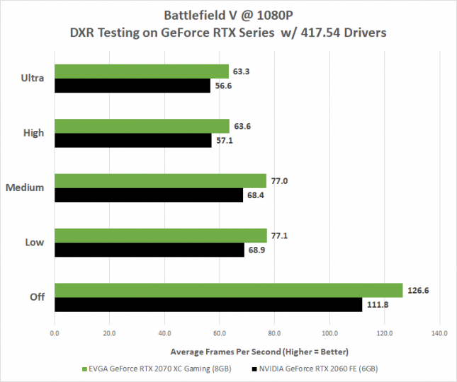 DXR GeForce RTX Testing