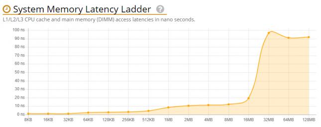 3rd Gen Ryzen Memory Ladder