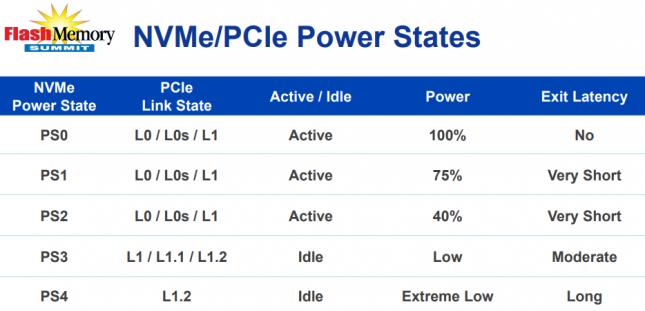 NVMe Power States
