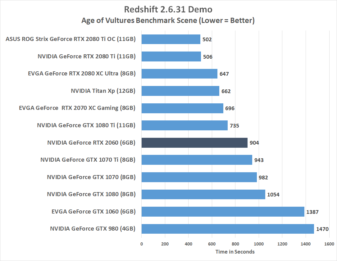 NVIDIA GeForce RTX 2060 6GB Video Card Review - Page 12 of