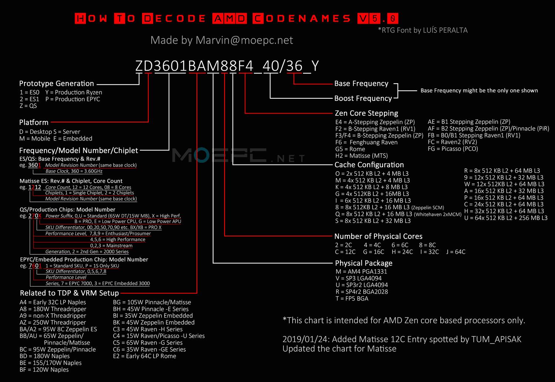 7nm Processor List
