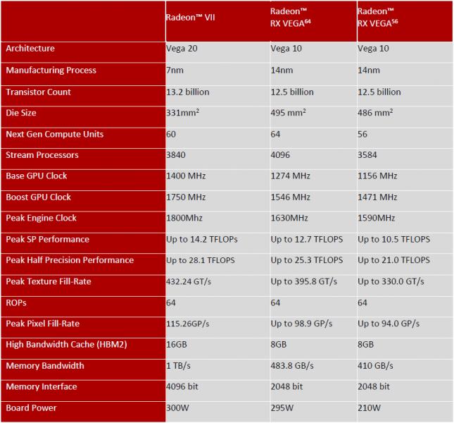 Radeon VII Specs Table