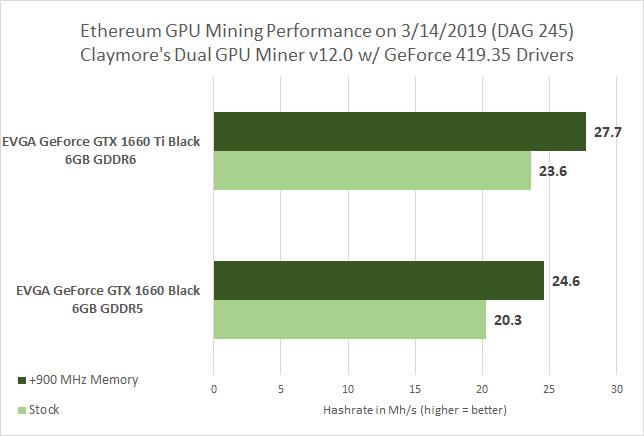 Ethereum Mining - GeForce GTX 1660 Ti versus GeForce GTX