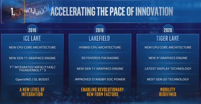 Intel Tiger Lake CPU Coming in 2020