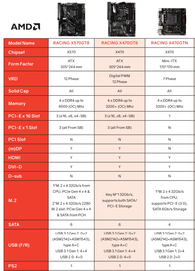 Biostar Shows AMD X570 Motherboard Details - PCIe 4 0 and
