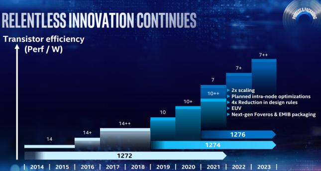 Intel 7nm Manufacturing Process Slide