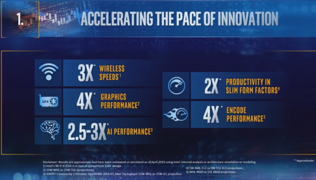 Intel Innovation Pace 2019